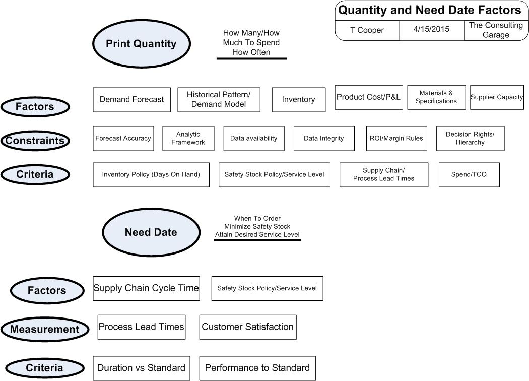 The print quantity dilemma illustrated by showing the many factors to consider when optimizing a quantity